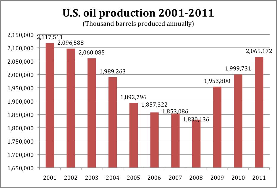 Oil Production Graph