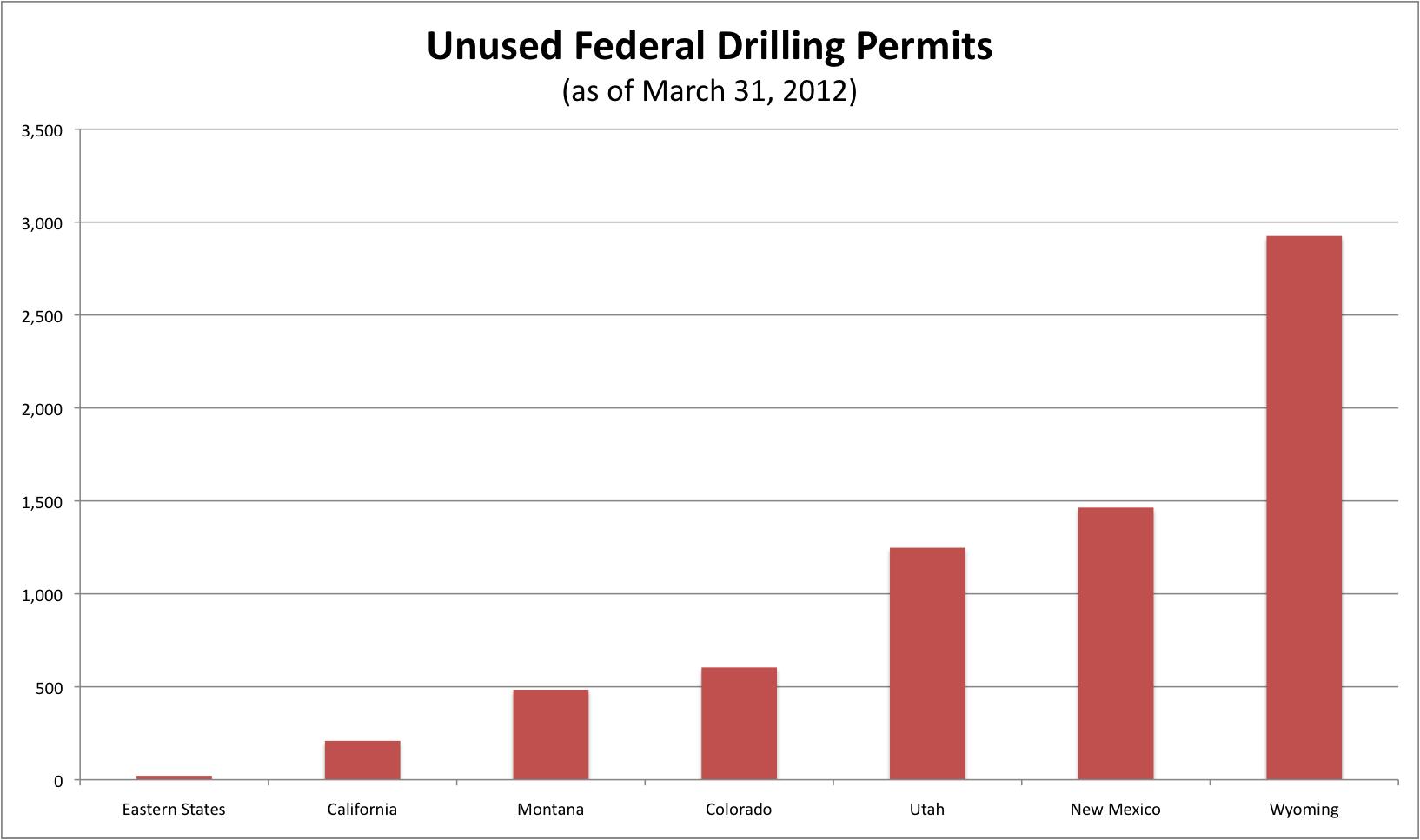 unused_permits